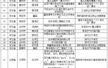 強化督查京津冀 發現涉氣環境問題57個